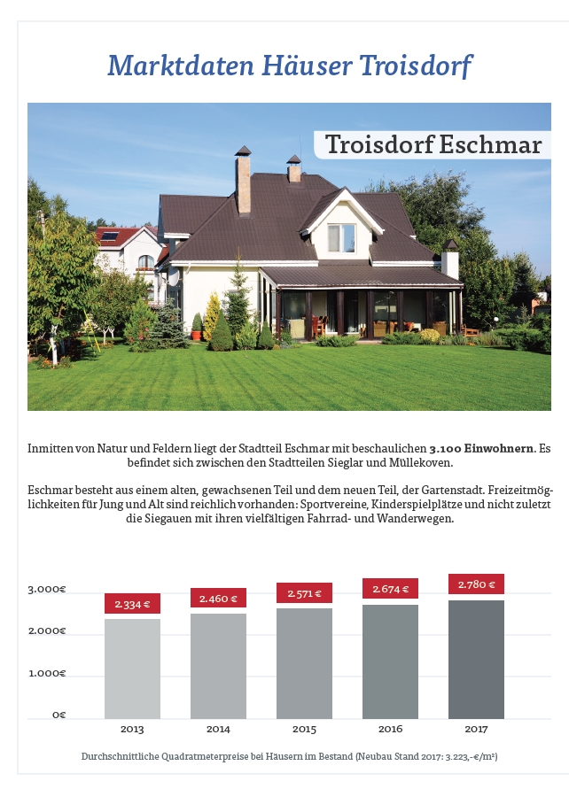 Hauspreise Troisdorf Eschmar