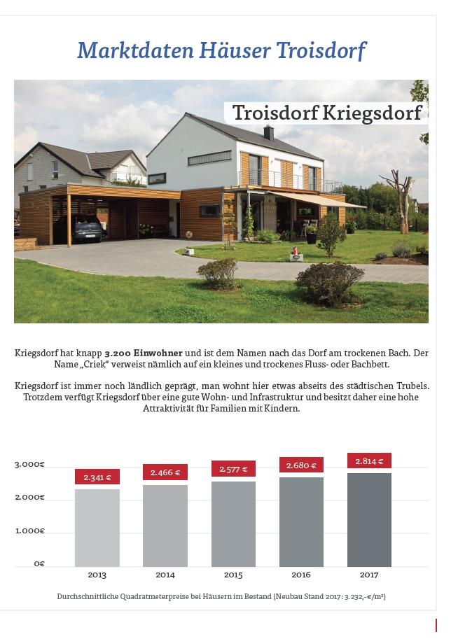 Hauspreise Troisdorf Kriegsdorf